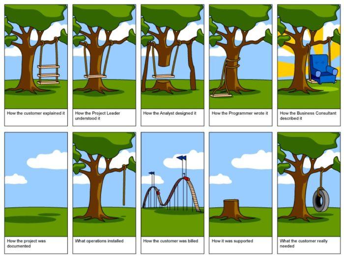 Solution Design - Treeswing