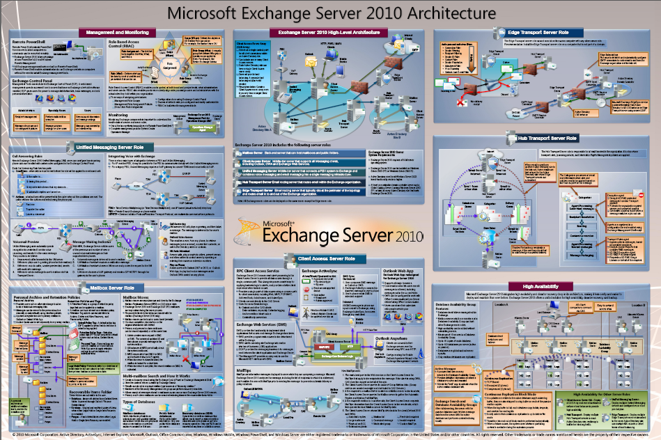 Exchange architecture
