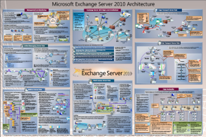 Exchange 2010 Architecture Poster