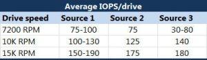 Average IOPS / Drive