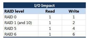 IO Impact