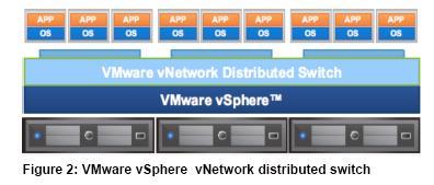 VMware vDistributed Switch vDS