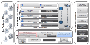 Reference Architecture Multi-Tenant DaaS for Service Providers