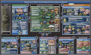 Windows Server 2008 Remote Desktop Services Conponent Architecture Poster