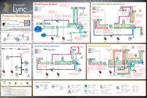 Microsoft Lync Server 2010 Protocol Workloads Poster version 5.10