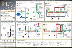 Microsoft Lync Server 2010 Protocol Workloads Poster
