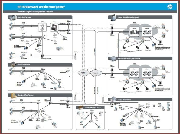 HP FlexNetwork Architecture Poster