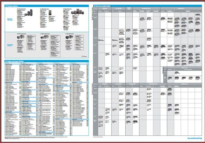 HP FlexNetwork Porfolio Guide2