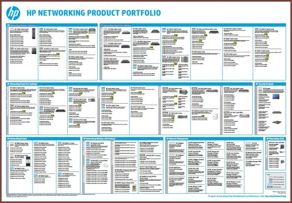 HP Networking Product Portfolio Poster