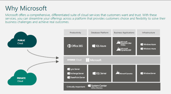 Hybrid Cloud - Why Microsoft.