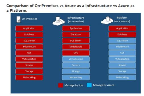 Compare-AzureSQL-SQLServer